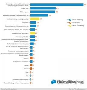 Στατηστικά ΗλεκτροΣτατιστικά Ηλεκτρονικών Πωλήσεων 2019νικών Πωλήσεων 2019